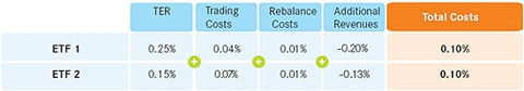Table: Lending Revenues Calculation