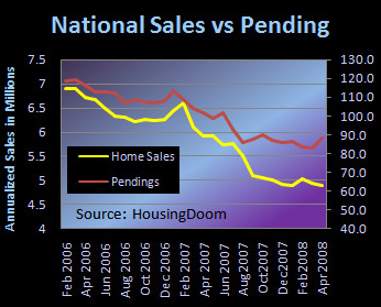 Natl_vs_pending_home_sales