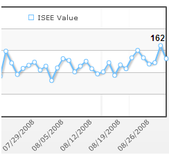 isee sentiment data august 2008