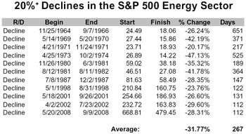 Energy_bear_markets