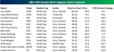 Short_interest_stocks_091108