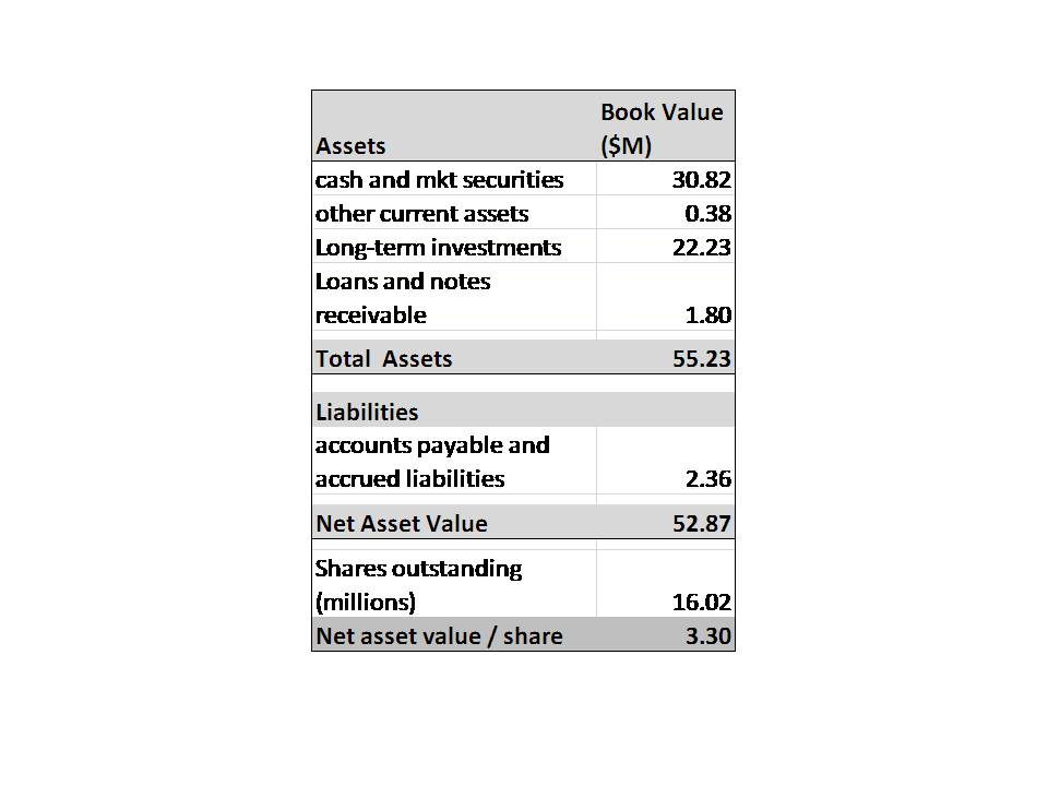 Impact of stock options on balance sheet