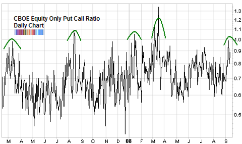 cboe equity only put call ratio september 2008