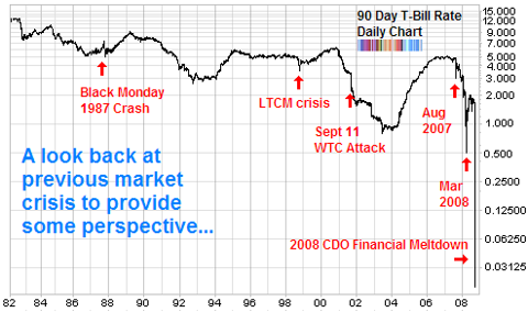 long term chart of 90 day treasury bill financial crisis