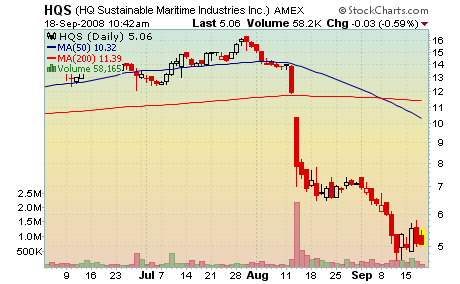 HQ Sustainable Maritime (HQS) stock chart