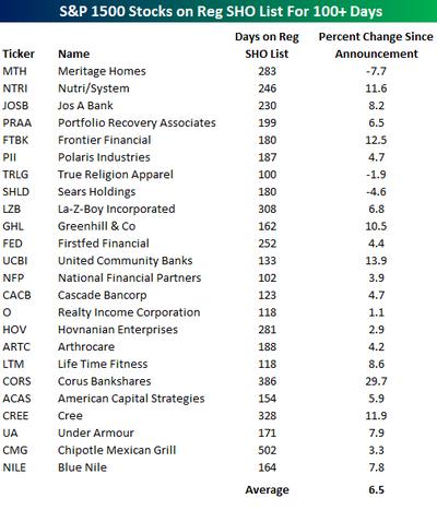 Performance_of_stocks_on_reg_sho