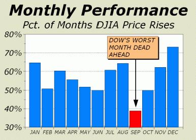 september worst month dow jones monthly