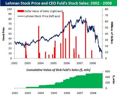 Lehman_fuld_sales_2