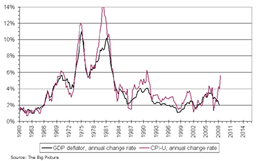 Consumer Price Index Year-Over-Year % Change