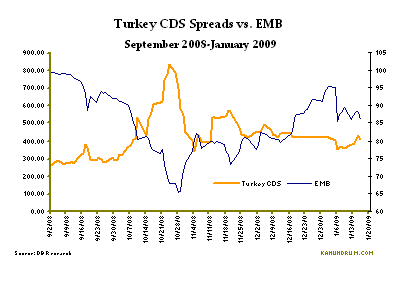 turkey-cds-v-emb