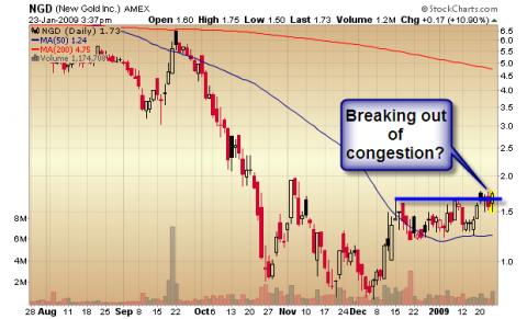 New Gold (<a href='http://seekingalpha.com/symbol/NGD' title='New Gold Inc'>NGD</a>) stock chart