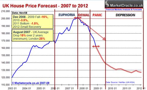 UK House Price Forecast 2007 to 2012