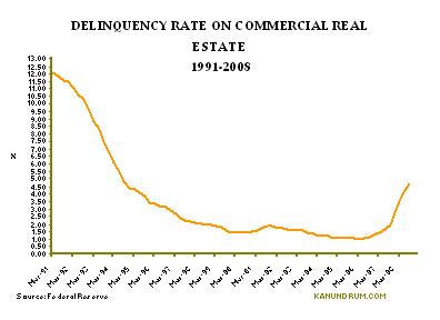 commericial_delinquencies
