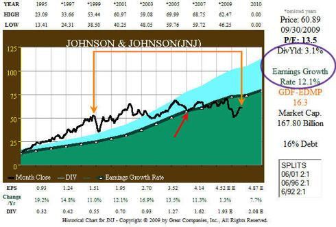 Fig. 1. JNJ 16yr EPS and Price Correlation