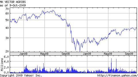 Market Vectors Agribusiness Fund (<a href='http://seekingalpha.com/symbol/MOO' title='VanEck Vectors Agribusiness ETF'>MOO</a>)