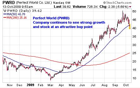 PWRD Chart