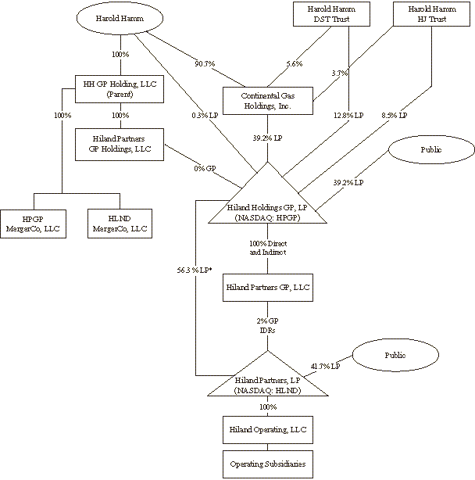 Ownership Structure of Harold Hamms Highland Partners and Highland Holdings
