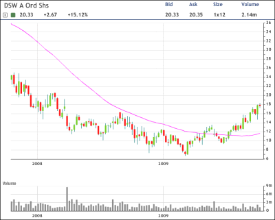 DSW Chart