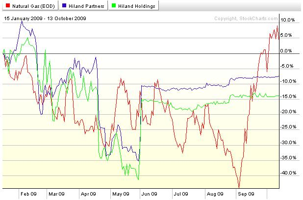 Performance of Hiland compared to Natural Gas (NYMEX front month) since Harold Hamm