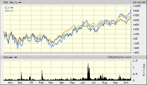Infrastructure-Related ETFs With Great Performance