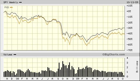 PKB Engineering Versus S&P 500 SPY