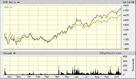 PXR Emerging Infrastrcture Versus VWO 1 Year