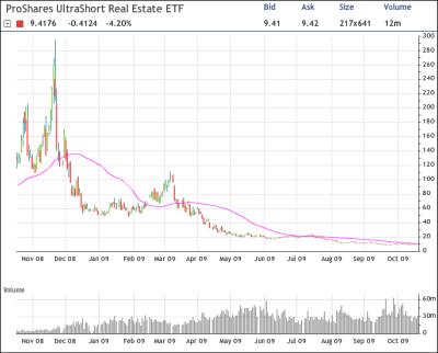SRS Chart
