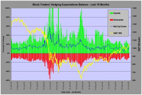 SP500 Expectations Balance