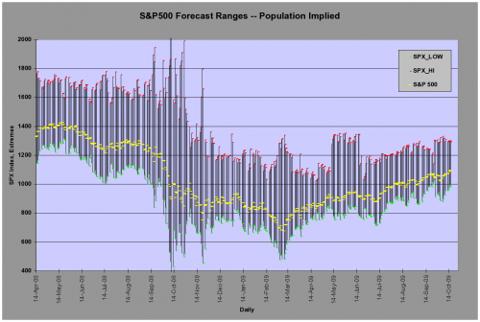 SP500 Forecast Ranges