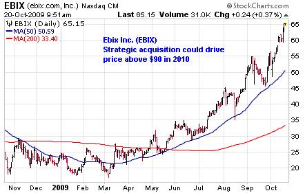 EBIX Chart