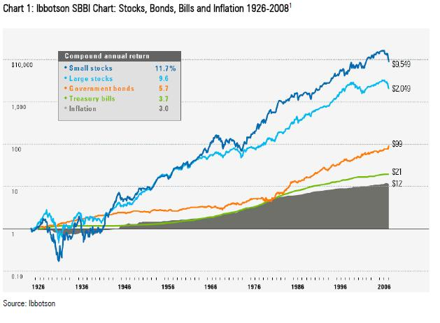 Stocks-vs-bonds-returns