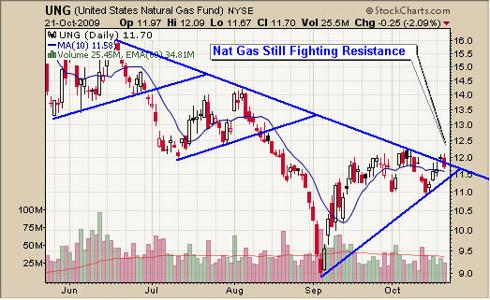 UNG Natural Gas Trading Fund
