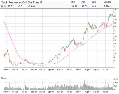TCK Chart