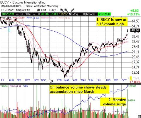 BUCY now at 13-month highs on a surge in volume