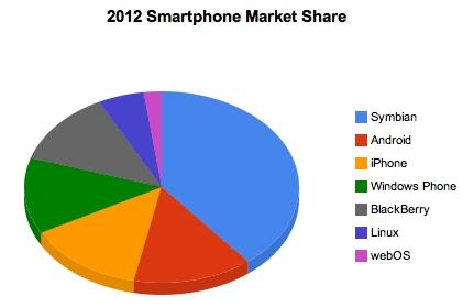 Predicted Smartphone Market Share in 2012