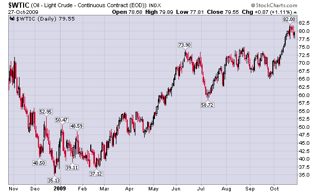 Crude Oil One Year