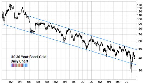 US 30 year bond yield long term chart Oct 2009
