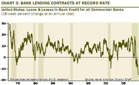 US bank lending contracts at record rate Oct 2009