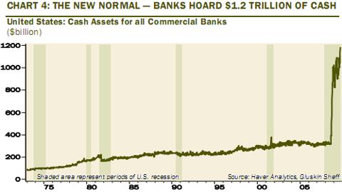 US banks hoard 1.2 trillion cash Oct 2009