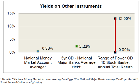 bokf_stock_cd_yield_graph.png