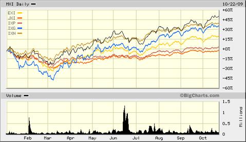 MXI 2009 Versus Other Global Sector ETFs