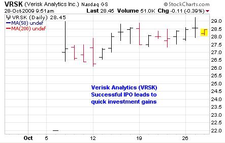 VRSK Chart