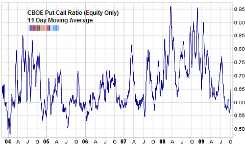 CBOE equity only put call ratio Oct 2009
