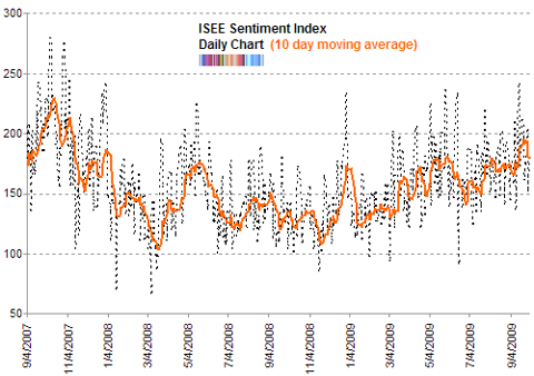 ISE sentiment 10 day moving average Oct 209