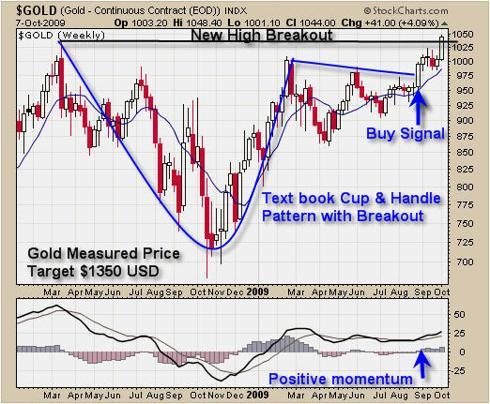 Trade Spot Gold Price