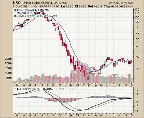 Trade Crude Oil