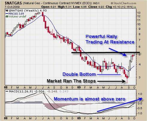 Trade Natural Gas Prices