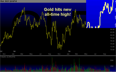 Chart of GLD