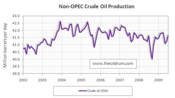 Non-OPEC Crude Oil Supply