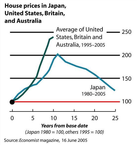 Japan asset bubble us asset bubble